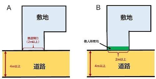 【幕張本郷の不動産社長経験5】私道の話(その②)