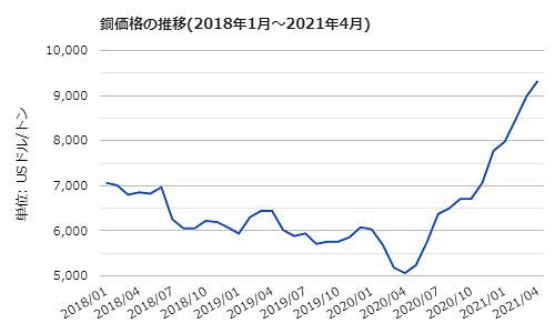 今月初旬に銅は10年ぶり過去最高値更新